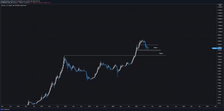 Bitcoin ranges