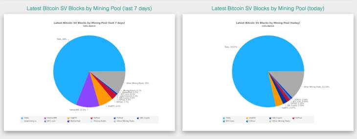Exchange Providers Halt BSV Services as Mining Pool Captures 78% of BSV Network Hashrate