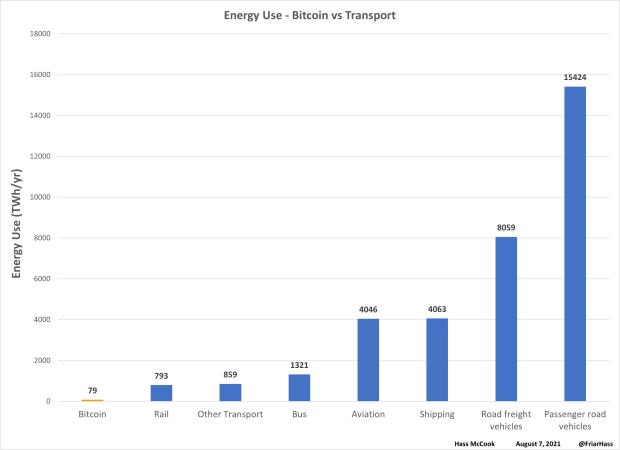 08 bitcoin vs transport