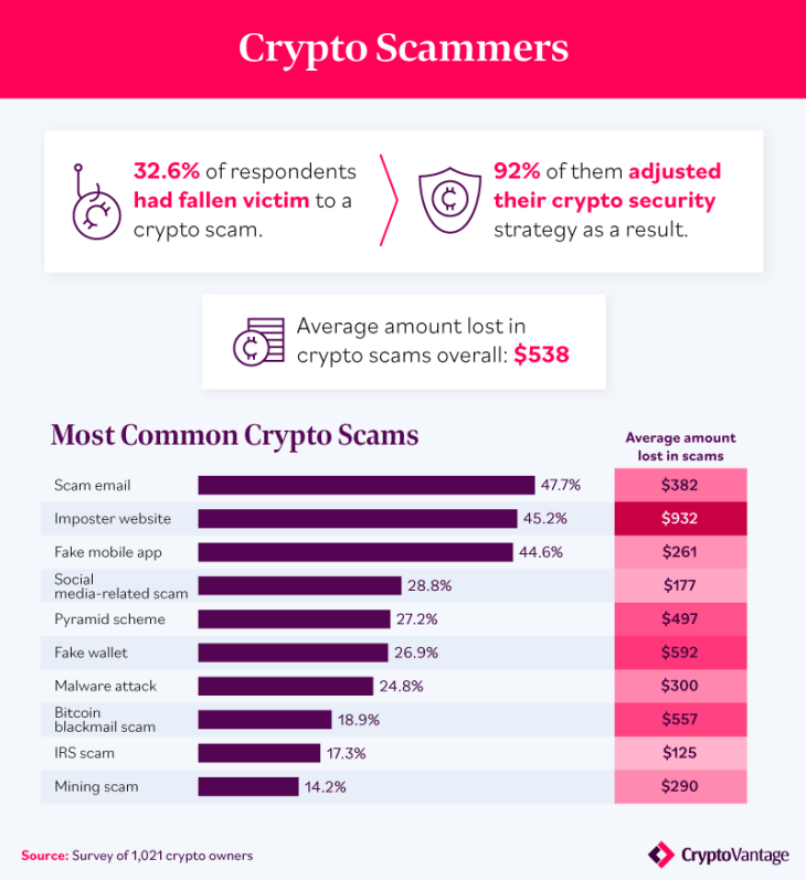 Survey Shows 40% of US Crypto Owners Forget Their Password, 20% Write Passwords on Paper