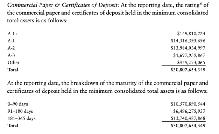 Tether Reserves Commercial Paper And Certificates Of Deposit