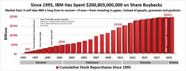 since 1995 ibm spent 201 billion share buybacks 1 orig