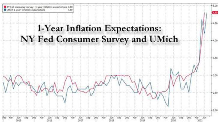 US Consumers Expect Inflation to Continue Rising Sharply According to the Fed's Latest Survey