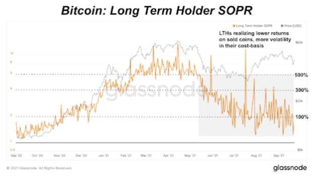 bitcoin long term holder sopr