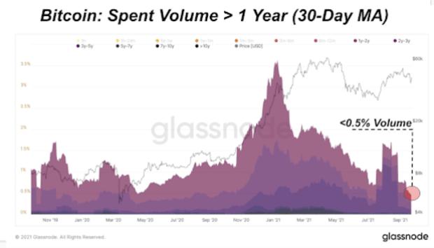 bitcoin spent volumes