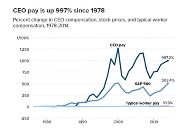 ceo pay is up