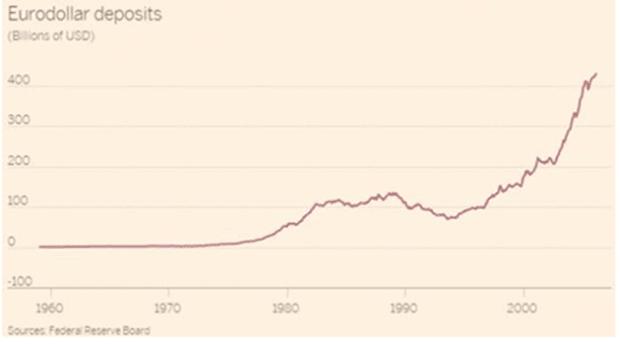 eurodollar deposits