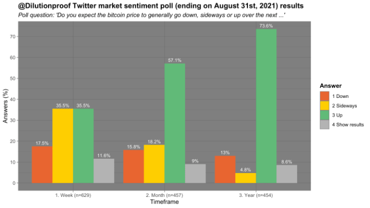 Figure 16: Results of a monthly market sentiment poll on Twitter (Source).