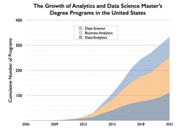 growth of data science