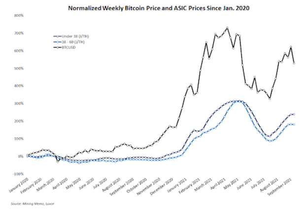 normalized weekly bitcin price and asic prices