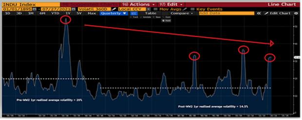 one year volatility dow jones 1895