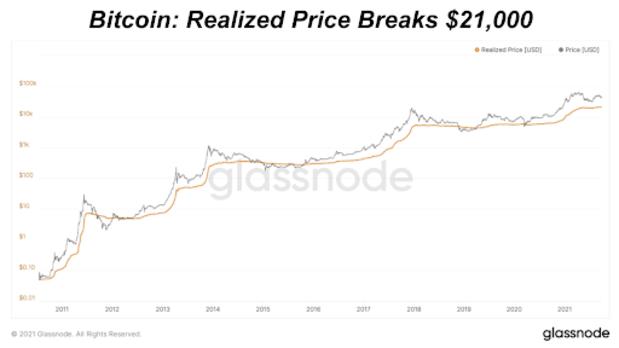 realized bitcoin price breaks 21000