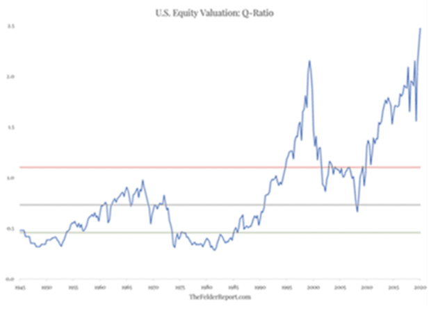 us equity valuation