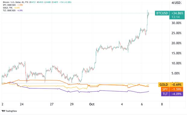 bitcoin decoupling