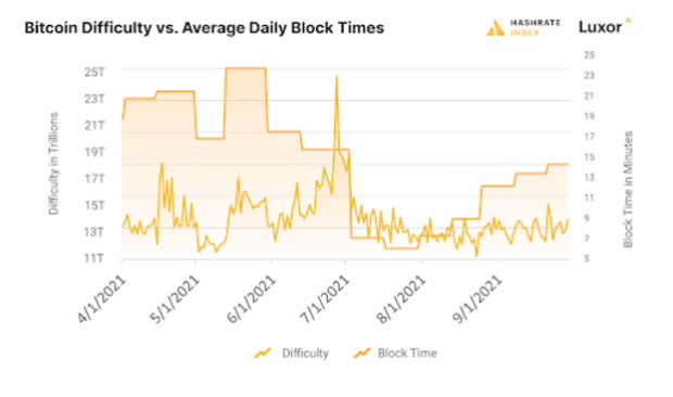 bitcoin difficulty vs average daily block time