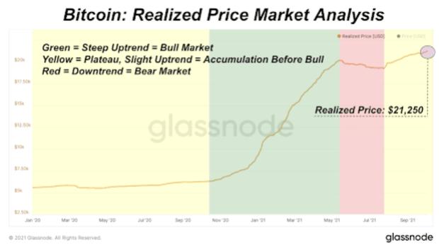 bitcoin realized price market analysis 2