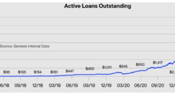 genesis active loans outstanding