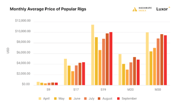 monthly average price of popular rigs
