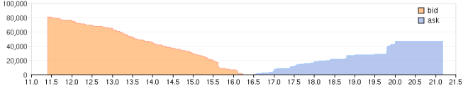 Graf hĺbky trhu na bitcoin burze Mt.Gox