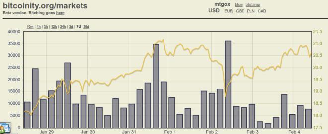 Kurz bitcoinu stúpol o tretinu za dva týždne
