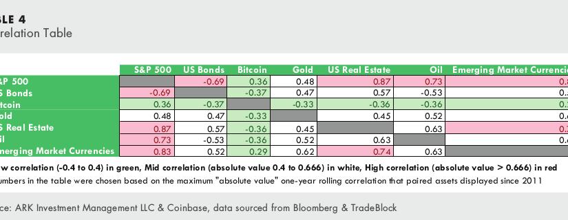 Bitcoin – nový investičný nástroj (3.) Cenová nezávislosť