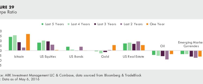 Bitcoin – nový investičný nástroj (4.)  Bitcoin hviezdi aj pri porovnaní zisku a rizika