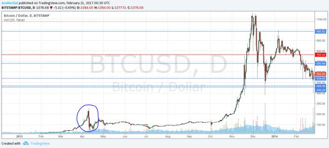 prudký rast bitcoinu po prekonaní maxima