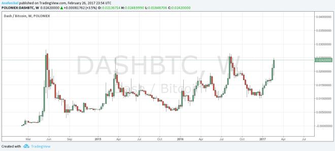 Dash stúpa na pozíciu druhej najvýznamnejšej digitálnej meny