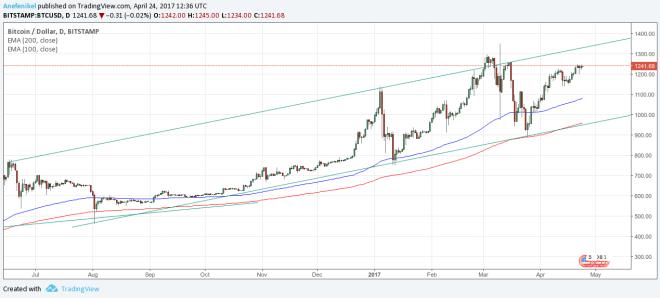 Kurz bitcoin stále rastie. Dokedy?