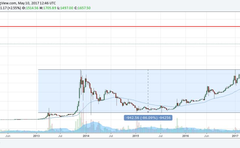 Kurz bitcoinu má stále priestor na krátkodobý rast