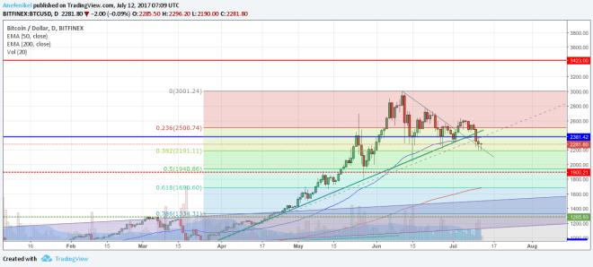 Cena Bitcoinu prechádza konsolidáciou, ostatné kryptomeny padajú prudko nadol