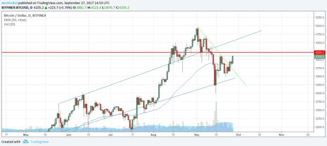 Cena bitcoinu sa vracia do rastúcej nálady