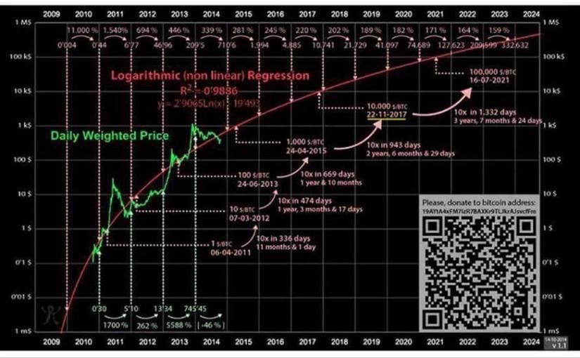 Cena bitcoinu sa zvyšuje logaritmickým rastom