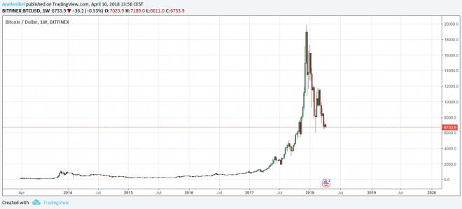 Graf vývoja ceny bitcoinu od roku 2014