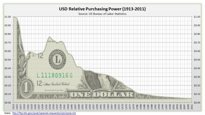 USD heading to its intrinsic value