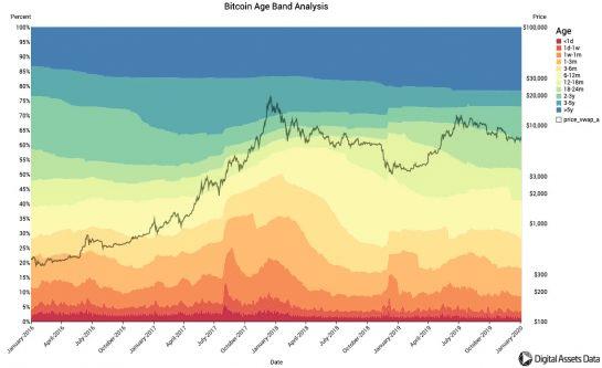 Vývoj vekovej štruktúry bitcoin adries.
