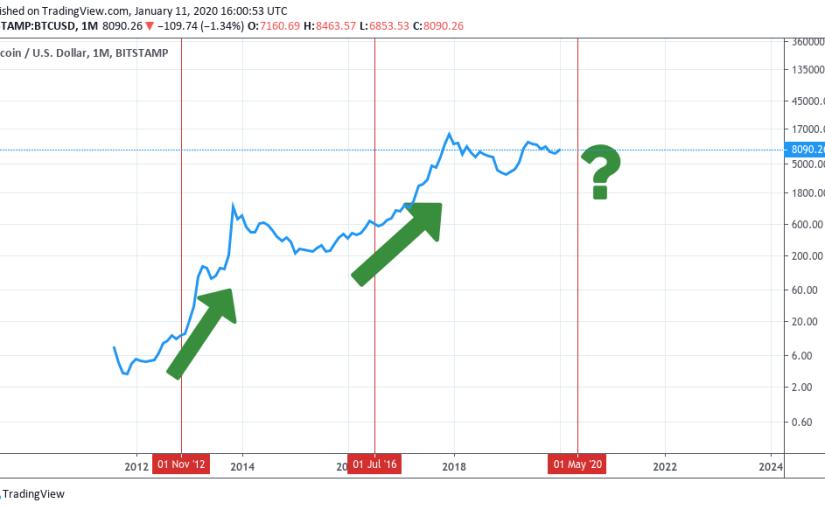 Je bitcoin halving už započítaný v cene alebo nie?