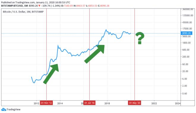 Graf vývoja ceny bitcoinu počas predchádzajúcich dvoch bitcoin halvingov