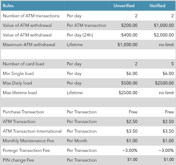 bitcoin debit card fees