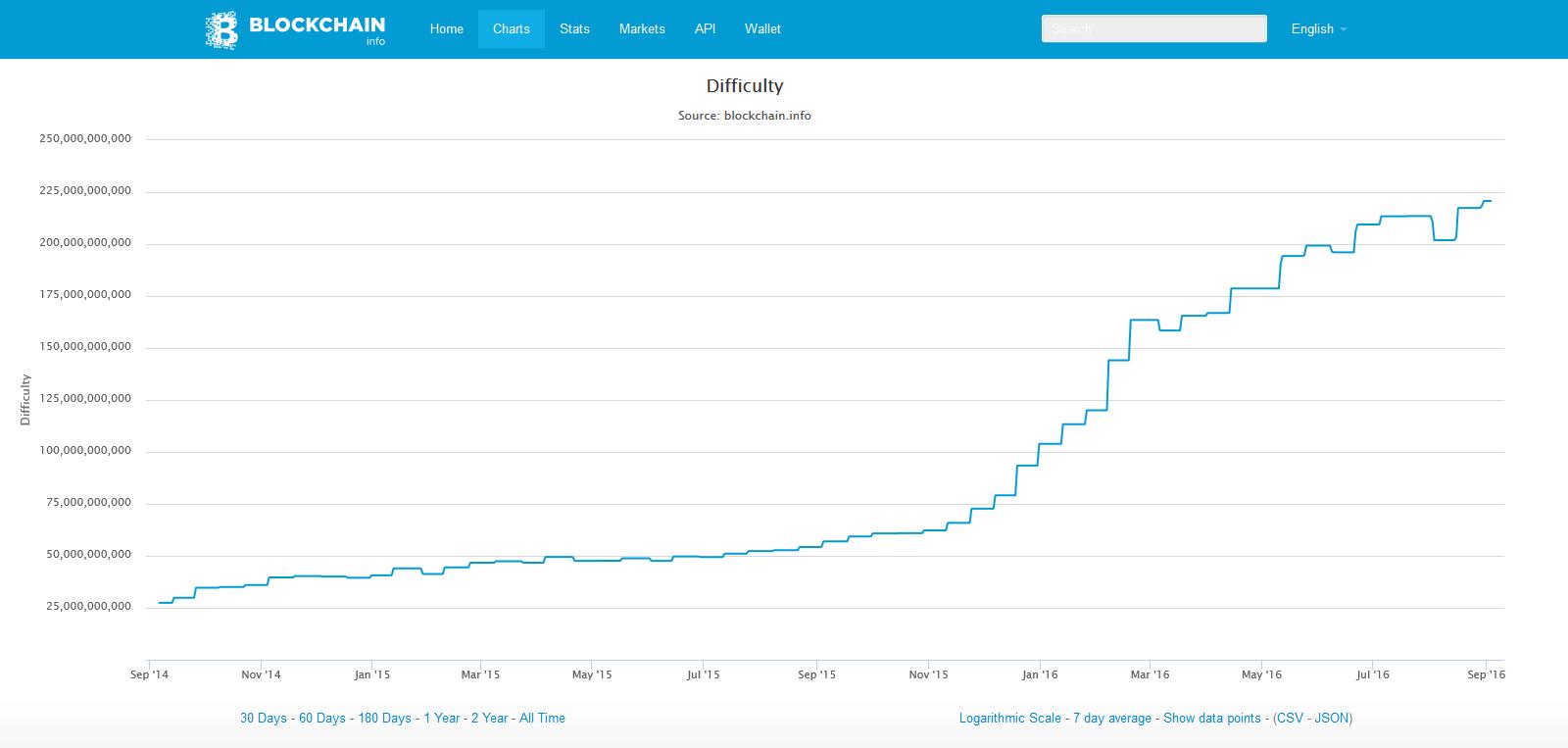 Bitcoin mining South Africa - Bitcoin South Africa
