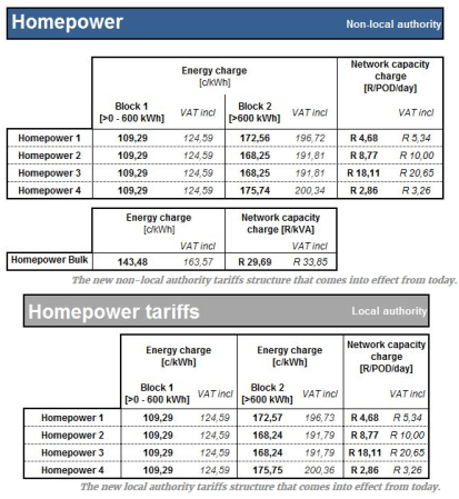 electricity price south africa