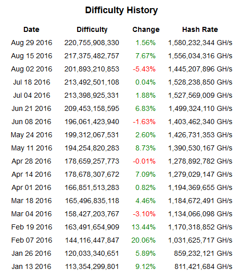 bitcoin difficulty 2016 increases