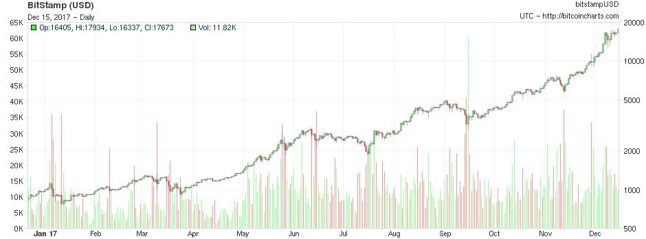 Bitcoin increase in 2017