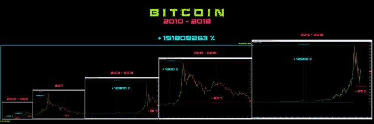 Bitcoin hype cycles