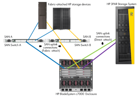 3PAR-VC-connections