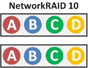 networkraid10
