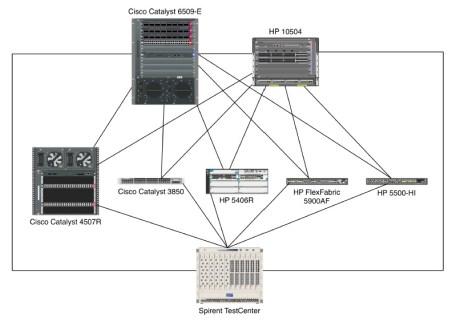 networktest