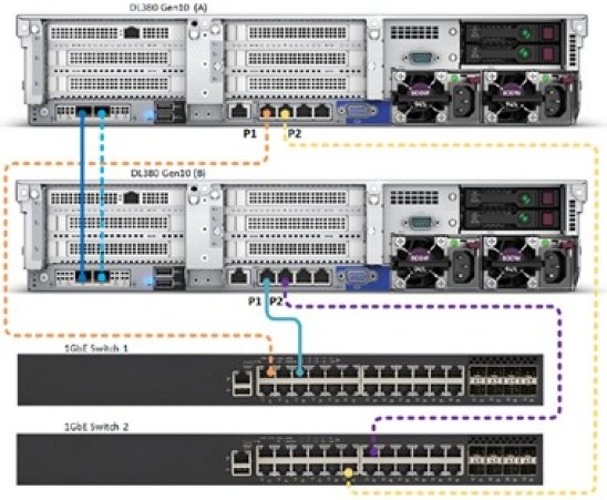 HPE Simplivity Networking Direct Connect cabling