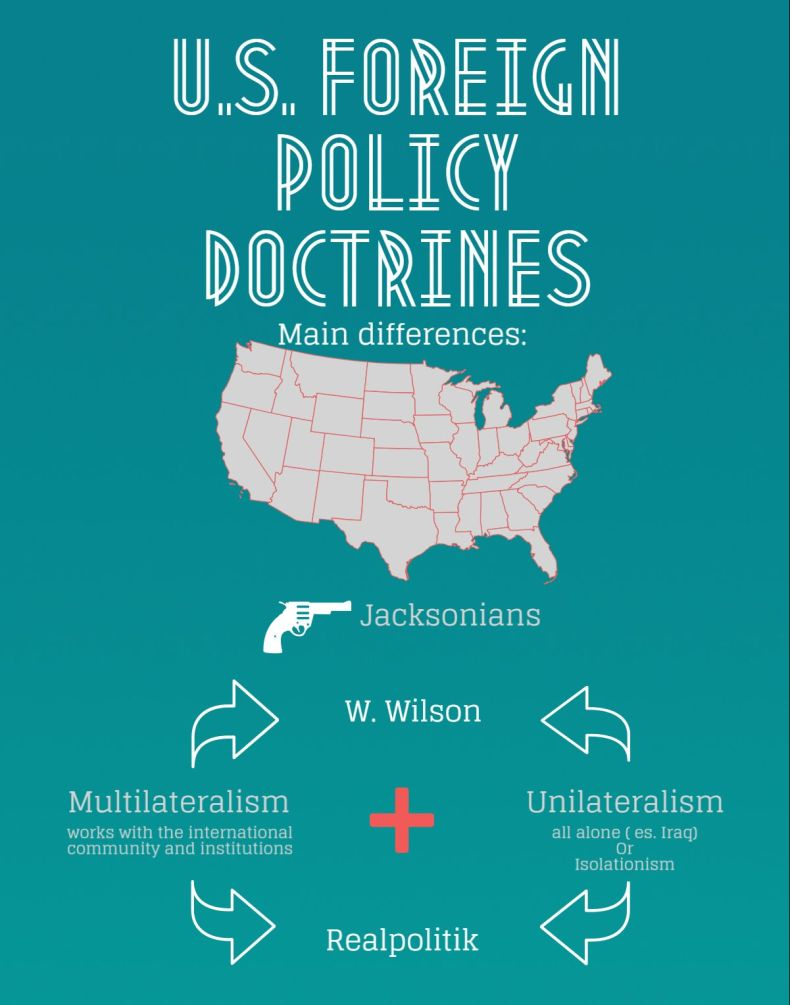 American Foreign Policy doctrines