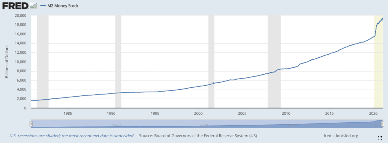 Massive increase in M2 money supply since March 2020